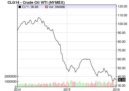 2 year crude