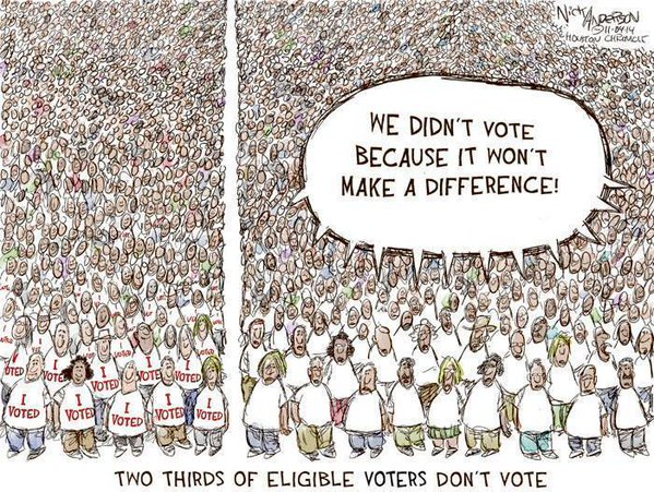 two thirds dont vote