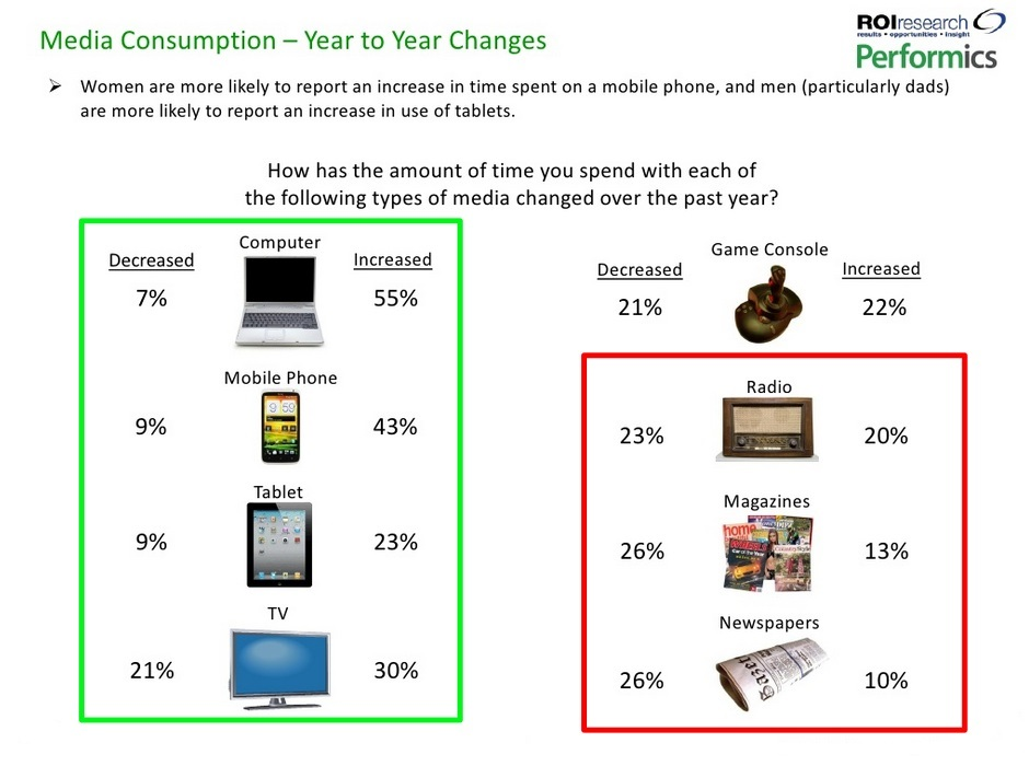 Media-Consumption-by-Device-YOY-Change-Performics-Life-on-Demand-2012-1